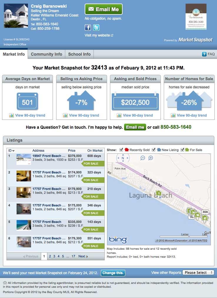 Team Baranowski Market Snapshot Panama City Beach Gulf Front Condos